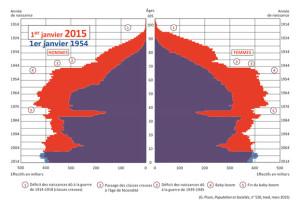 pyramide-age-1954-2015