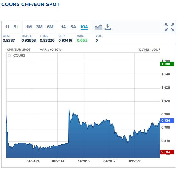 parité franc suisse euro